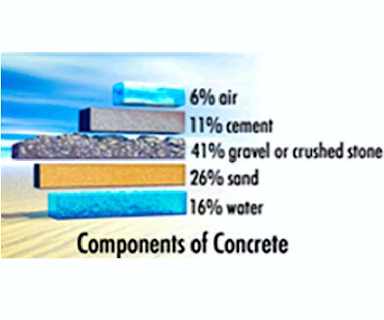 komsol Komponenten Sand Kies Zement Wasser Sauerstoff Warum Controll Innerseal verwenden